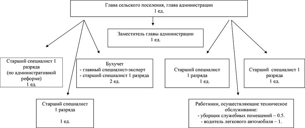 структура-администрациимуниципального-образования-2